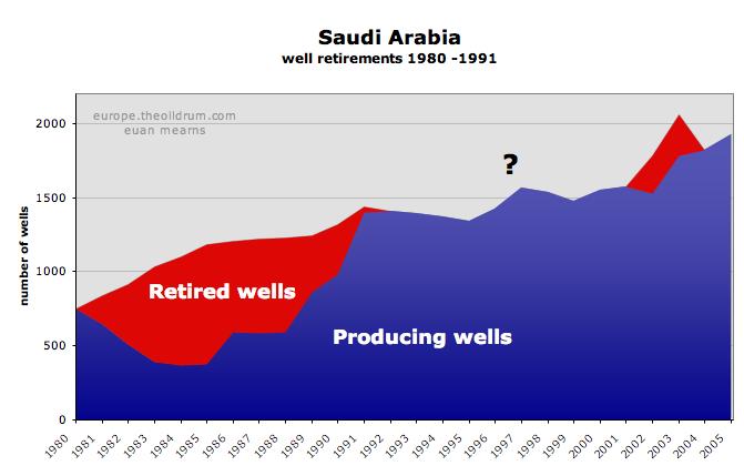The Oil Drum: Europe   Saudi production laid bare