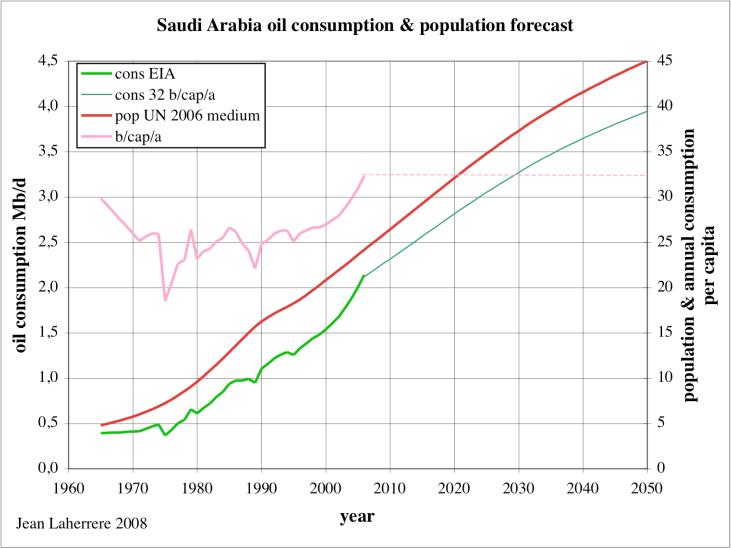 The Oil Drum: Europe | Forecasts on Saudi Arabia liquids