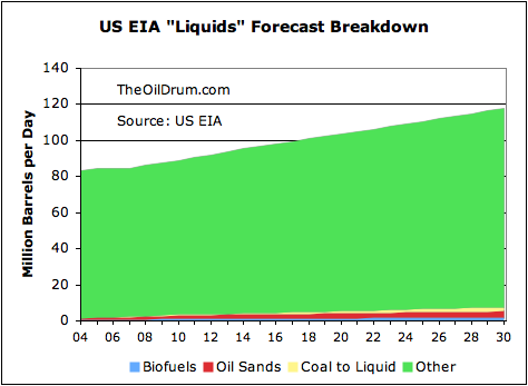 Biofuels and CTL production forecast to remain small