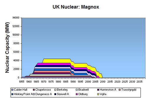 The Oil Drum: Europe | Nuclear Britain