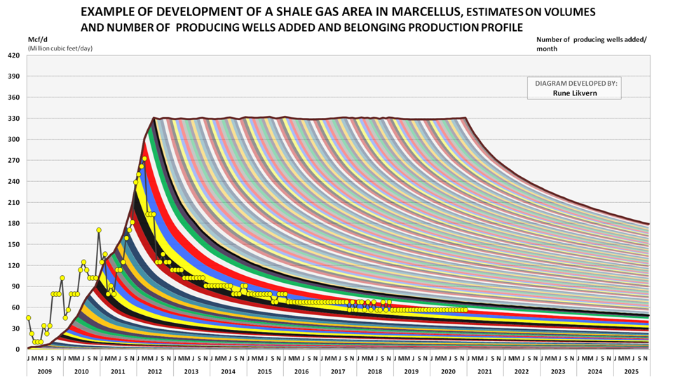 The Oil Drum | Is Shale Oil Production from Bakken Headed for a Run