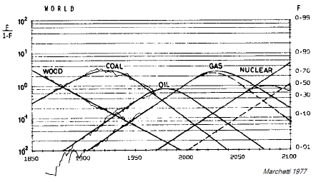 The Energy Substitution Model identified by Marchetti in 1977