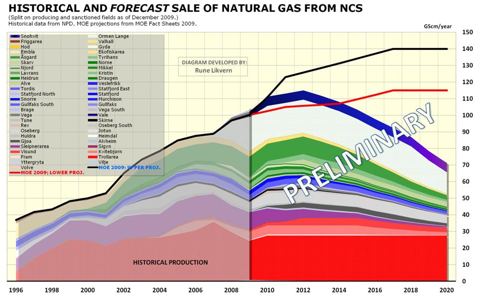 Softpanorama Energy Bulletin, 2010