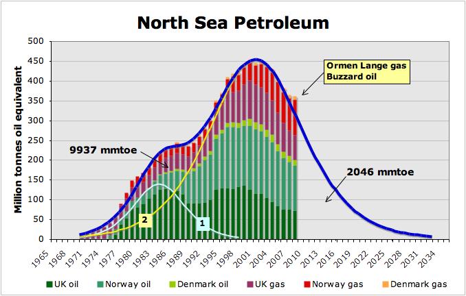 Északi-tenger, olajkincs