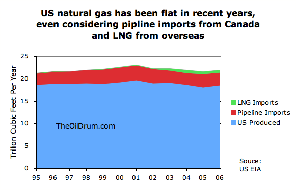 http://www.theoildrum.com/files/Natural%20gas%20total.png