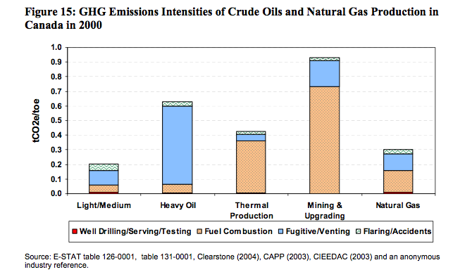 The Oil Drum   Environmental Impacts of Oil Sands