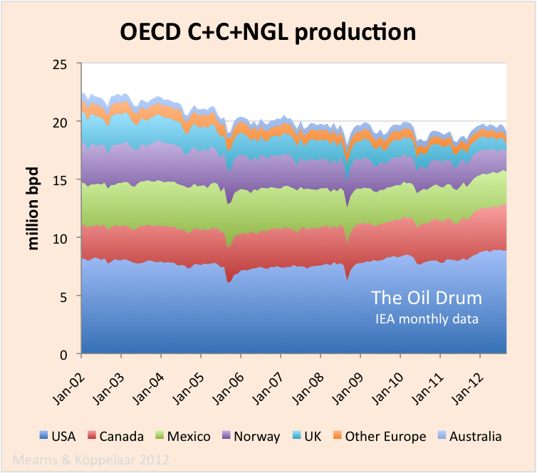 OECD_C+C+NGL_production.png