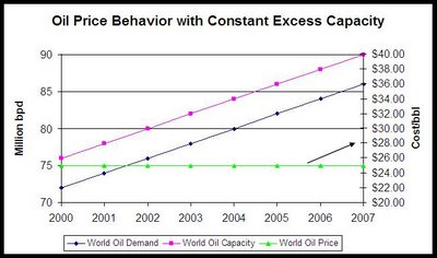 Oil price behavior when there is constant excess capacity