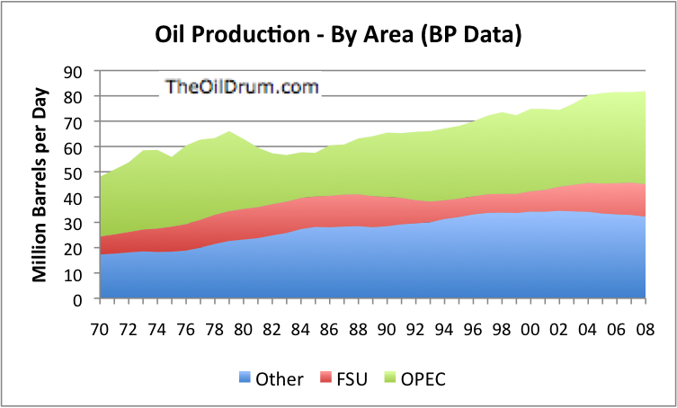 The Oil Drum | Peak Oil Overview - July 2009