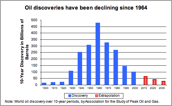 10-year oil discoveries