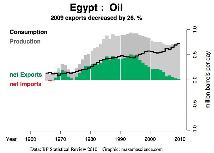 Erdölförderung in Ägypten