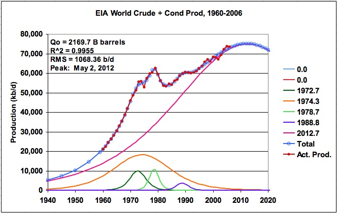 The Oil Drum: Canada | Modeling Oil Production to Estimate