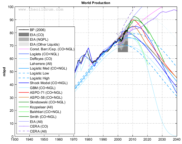 World oil production (Crude oil + NGL) and various forecasts (1940-2050)