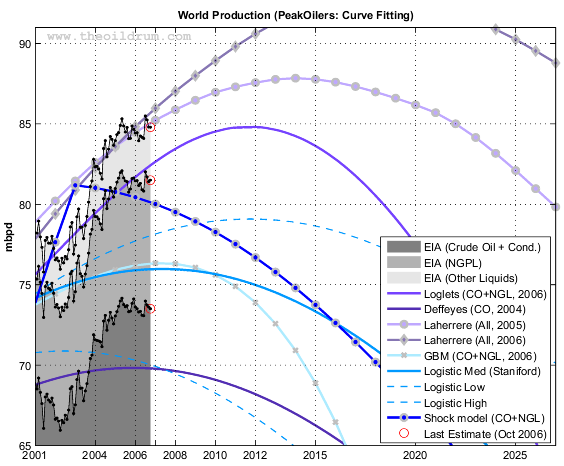 Forecasts by PeakOilers using curve fitting methodologies