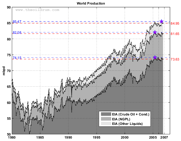 EIA World Oil Production, 1980 - 2007