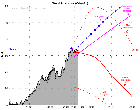 World oil production (EIA Monthly) and various