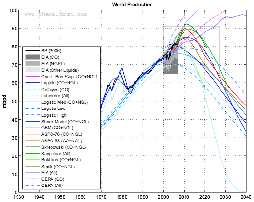 World oil production (Crude oil + NGL) and various