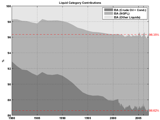 Share of each liquid category to the total liquid