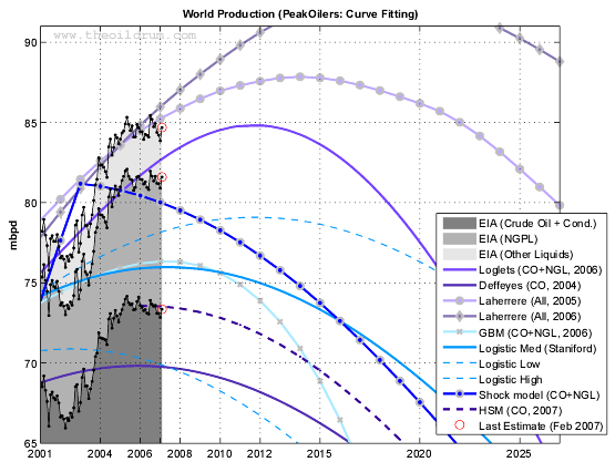 Forecasts by PeakOilers using curve fitting