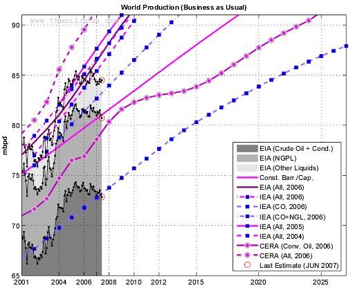 Production forecasts assuming no visible peak