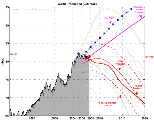 World oil production (EIA Monthly) and various forecasts (2001-2027)