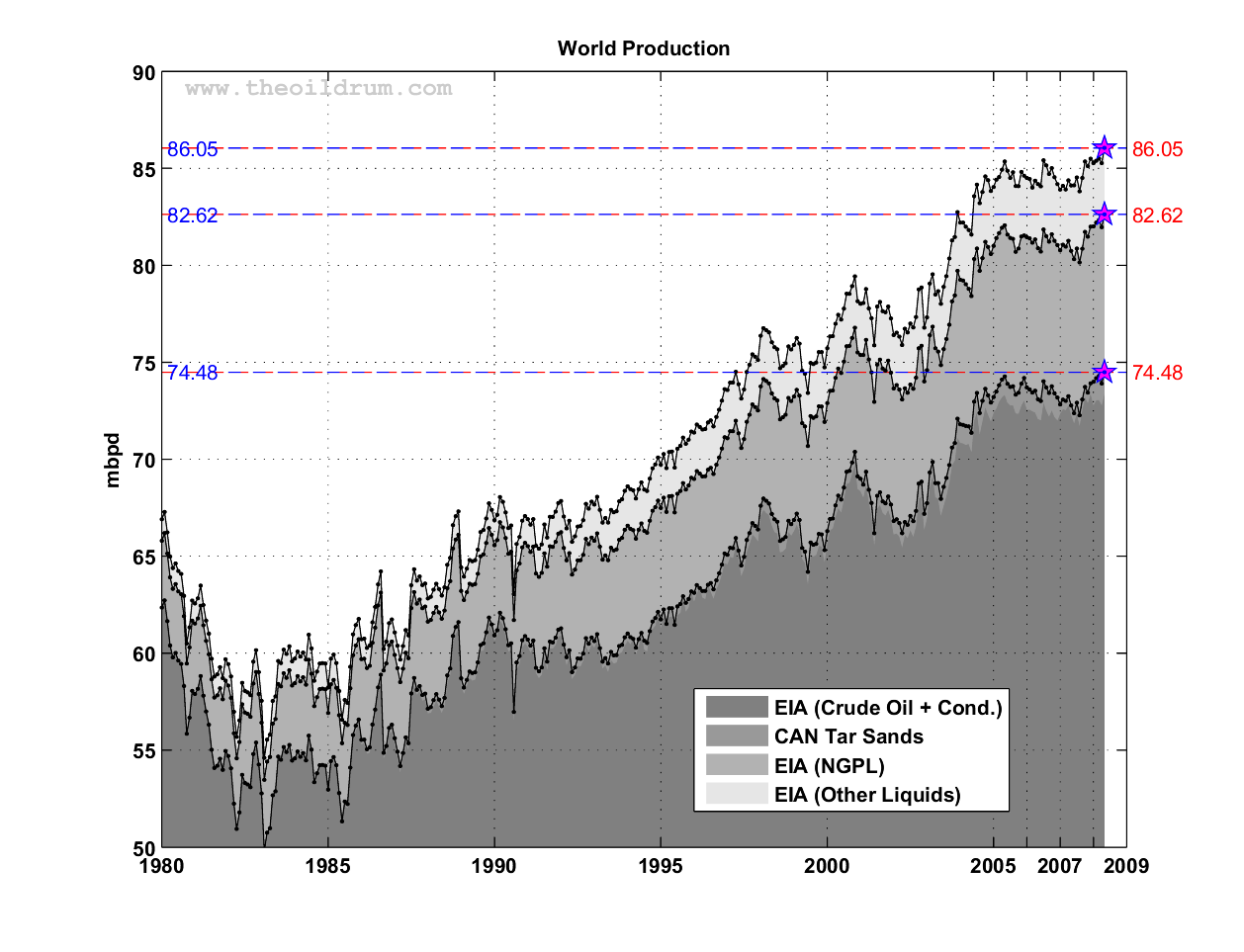 The Oil Drum | Peak Oil Update - August 2008: Production Forecasts