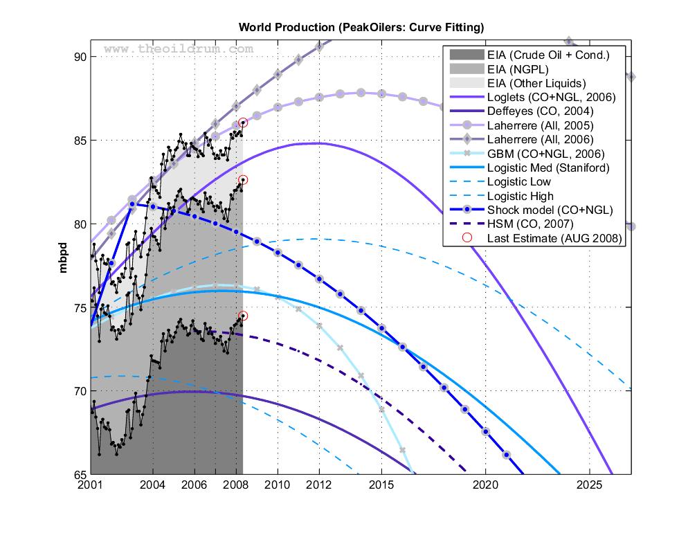 The Oil Drum   Peak Oil Update - August 2008: Production