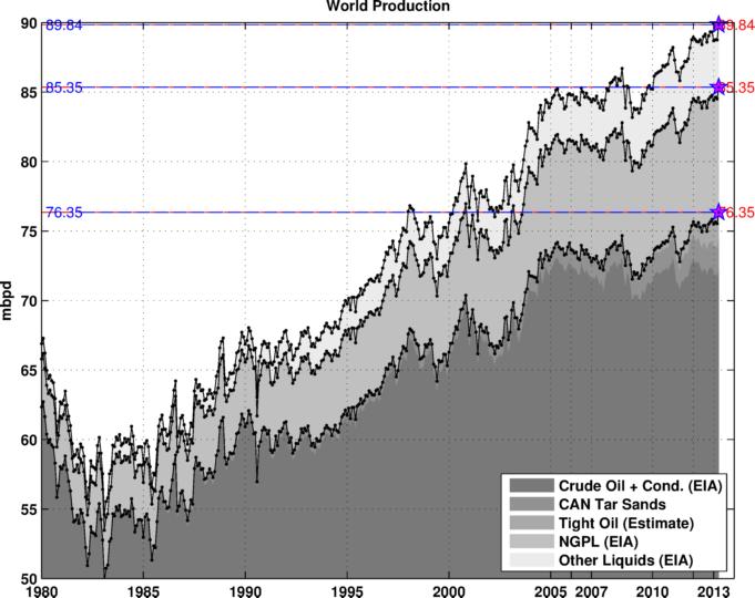 World production (EIA data)