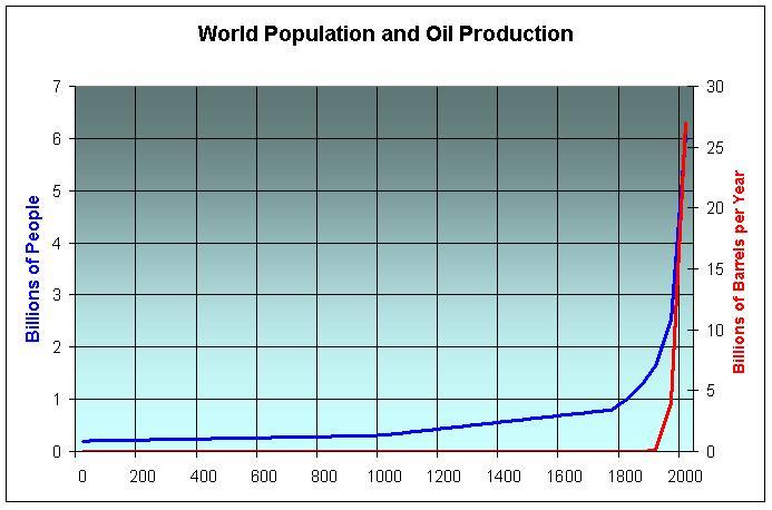 peak oil and population