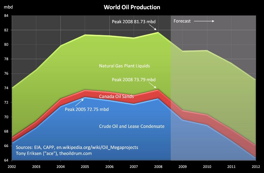 Weltweite Öl- und Gasproduktion