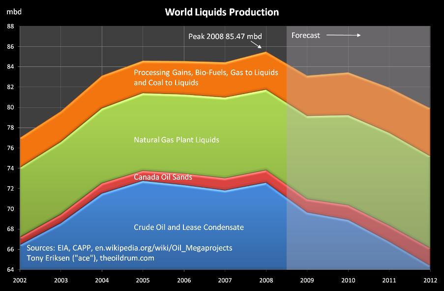 Weltweite Öl- und Biokraftstoff- und Gasproduktion
