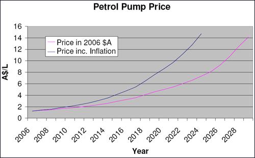 Petrol Price, Australia
