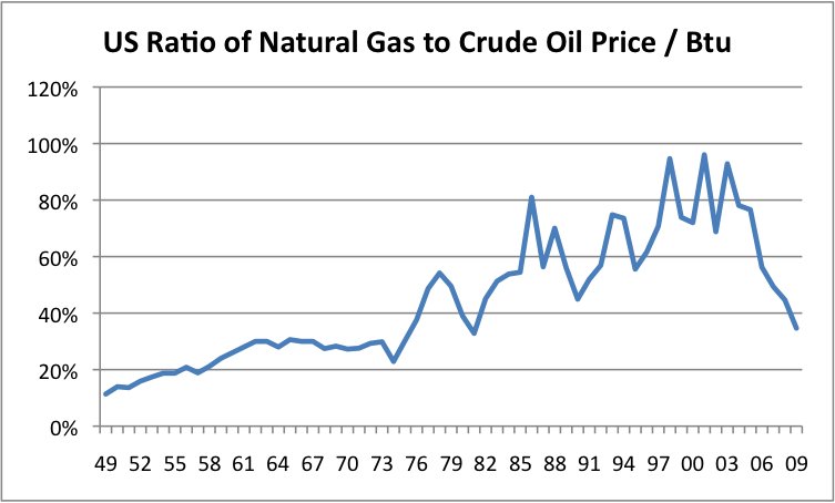 The Oil Drum | More evidence related to the high cost of horizontal