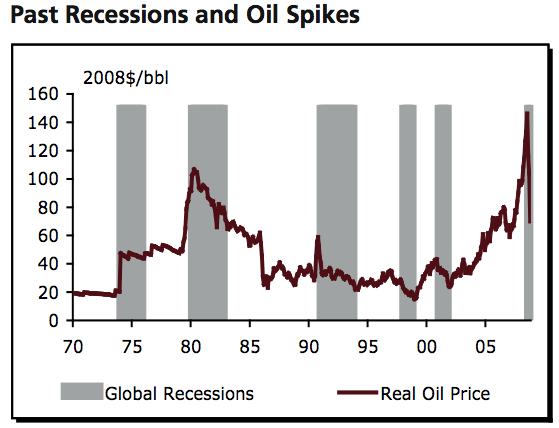 Recessions%20and%20Oil%20Spikes.png