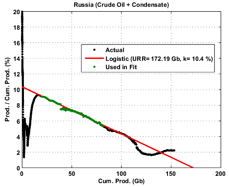 The Oil Drum | In Defense of the Hubbert Linearization Method
