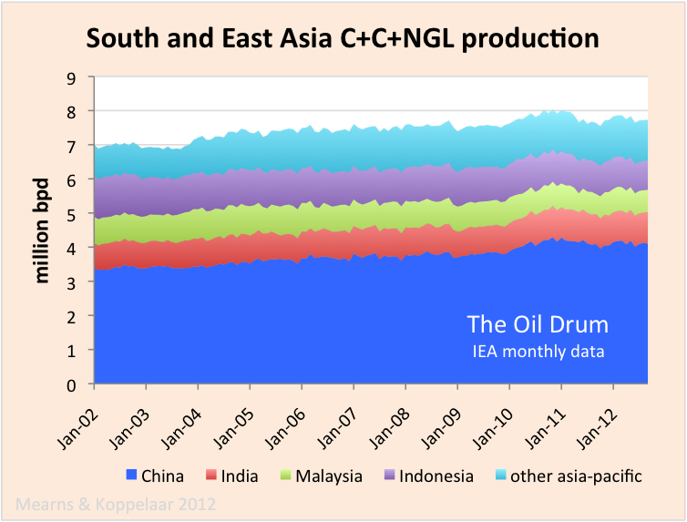Oil Watch – Rest of World Oil Production (IEA) thumbnail