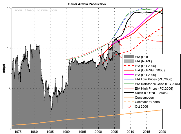 Saudi Arabia oil production (EIA Monthly) and various forecasts (2001-2020)