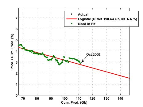 Saudi Arabia Hubbert Linearization for Crude Oil+Cond.