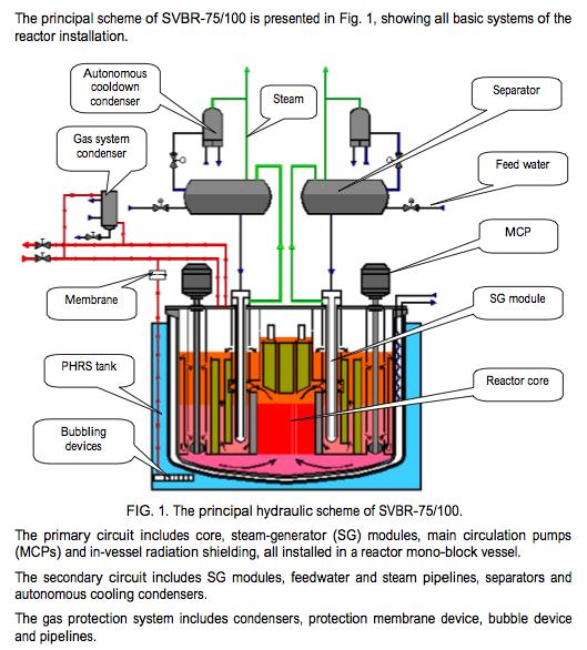 The Oil Drum   Russia's Unique SVBR-100 Nuclear Reactor