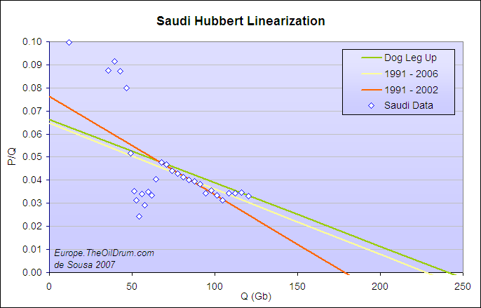 The Oil Drum: Europe | A few more thoughts on Saudi and HL