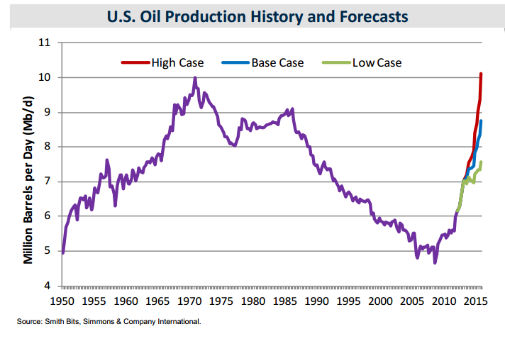 Shale Oil: The Latest Insights thumbnail