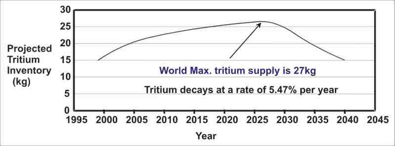 Tritium Supply