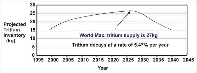 Tritium Supply