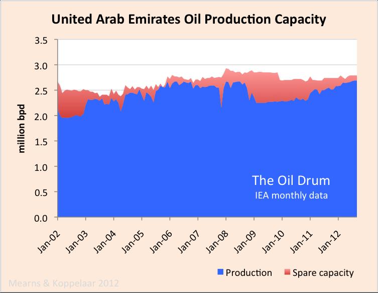 UAE_crude_capacity.png