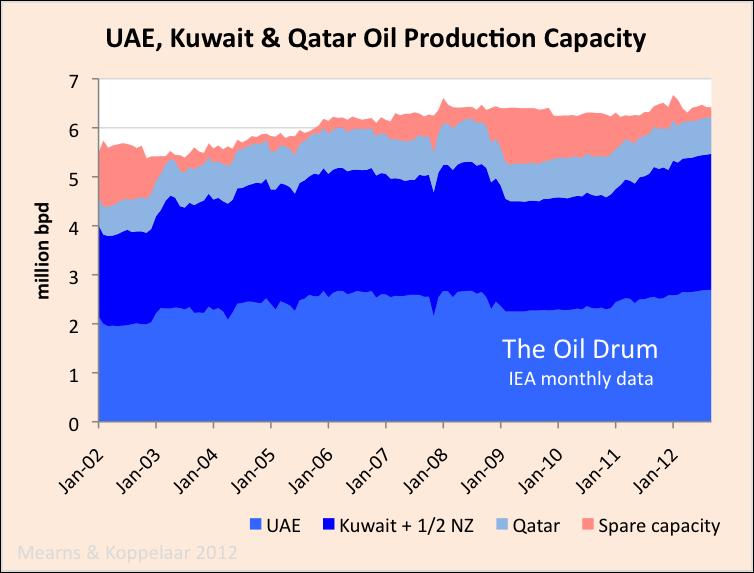UAE_kuwait_qatar_capacity.png