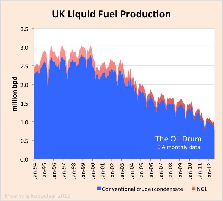 The Politics of Oil In Scotland