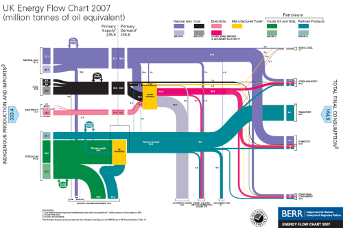 UK Energy Flows 2007, by BERR, shown on The Oil Drum: Europe
