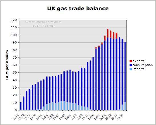 The Oil Drum: Europe | The European Gas Market