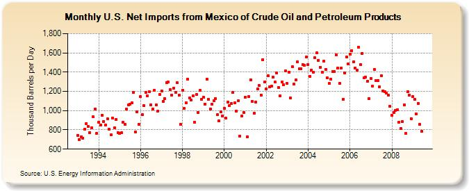 the oil drum, monthly us net imports from mexico