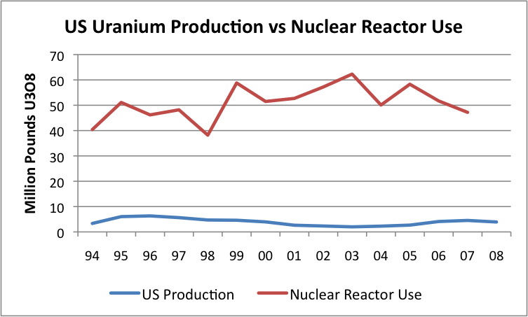 The Oil Drum | How Long Before Uranium Shortages?